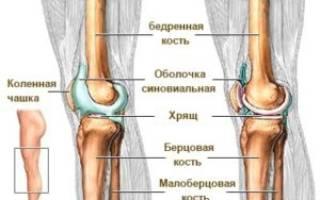 Жидкость в колене лечение