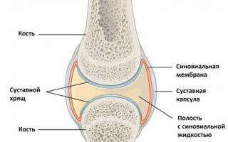 Чем снять боль в суставах ног